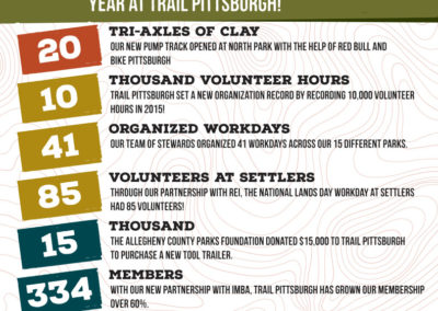Trail Pittsburgh Year In Review Graphic